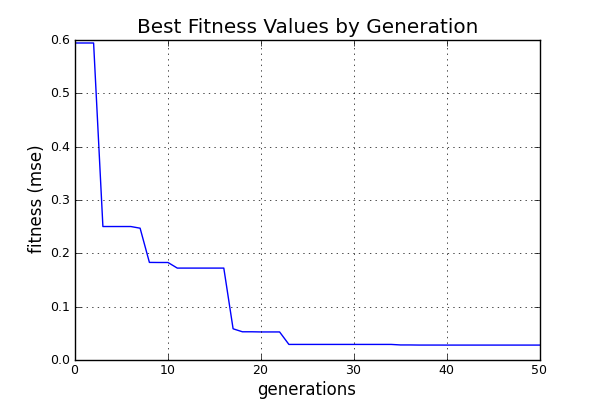 Fitness values shown by generation.