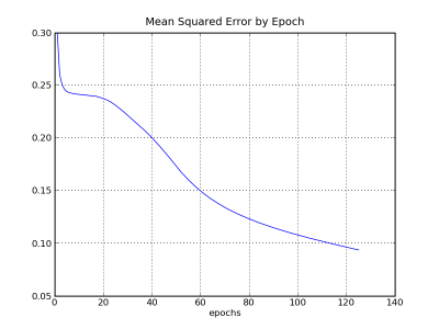 chart      showing mean squared errors by epoch