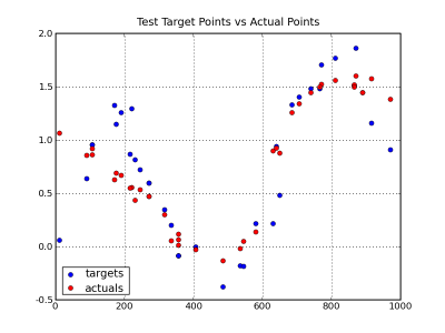 chart      showing target values vs actuals